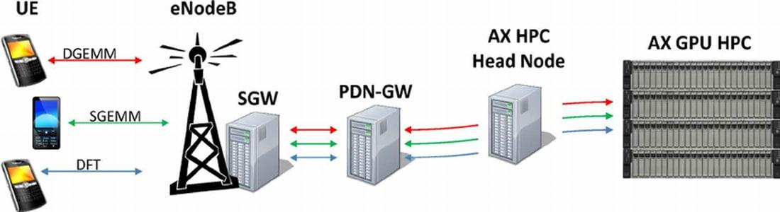 شبکه موبایل